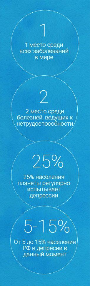 Статистика заболеваний, психосоматика, депрессии